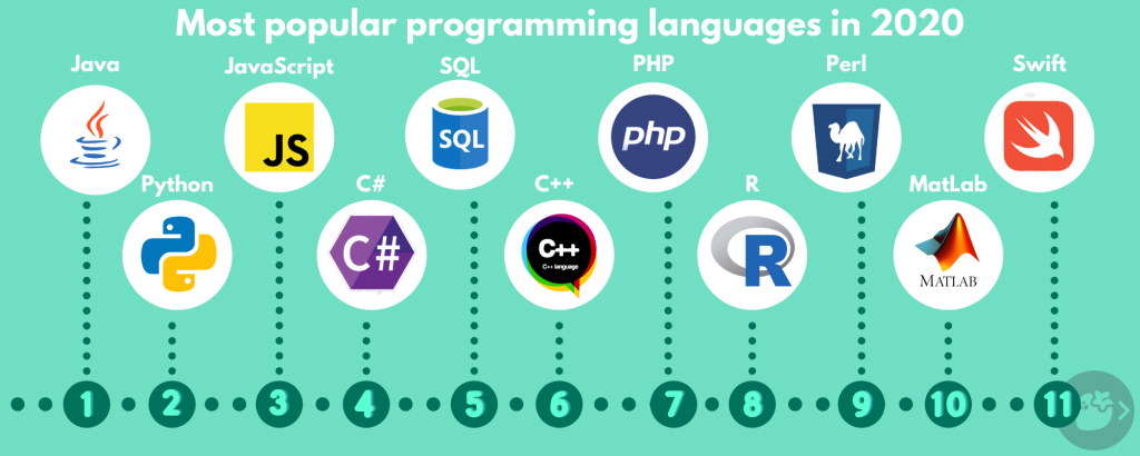 The most popular programming languages nowadays