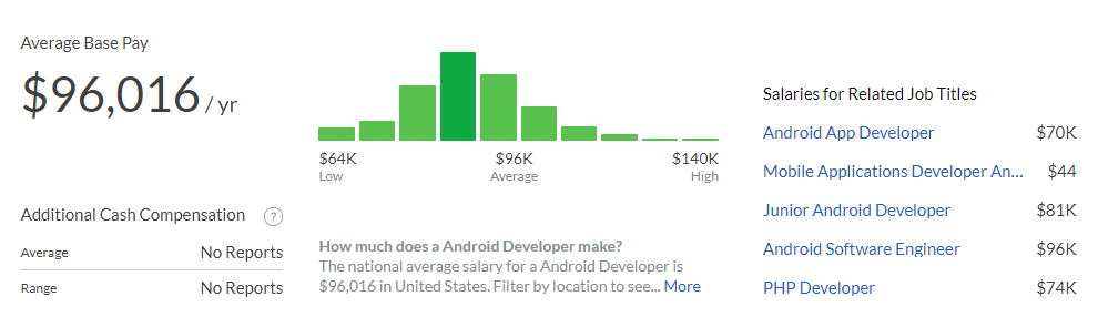 Average Android Developer Salaries, March 2021